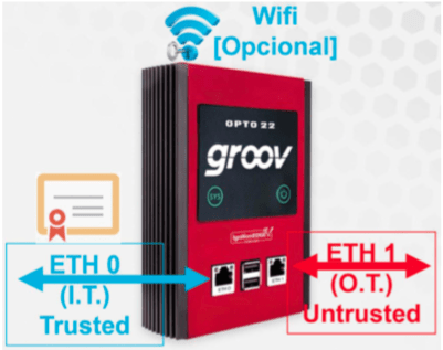 Groov Box es un servidor industrial conectable a tres redes independientes separadas.